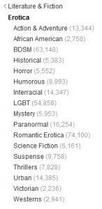 Erotische Subgenres nach Amazon.com